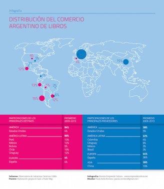 Informe Intercambio de bienes y servicios culturales - Distribución del Comercio Argentino de Libros