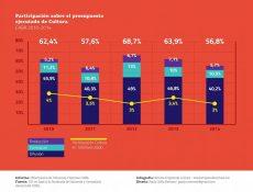 Inversión en Cultura CABA - Participación sobre presupuesto ejecutado