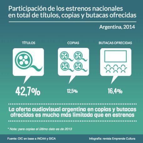 Mercado audiovisual en Argentina - estrenos nacionales