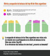 Mercado audiovisual en Argentina