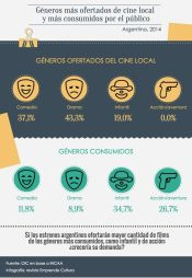 Mercado audiovisual en Argentina - géneros ofertados