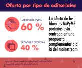 Informe Diversidad cultural - Oferta por Editoriales