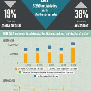 Informe Impacto social de la cultura - participación social