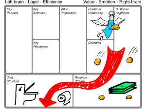 Interpretacion del Business Model Canvas por http://emprendedoresminimalistas.com