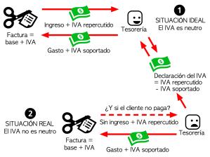 Impuestos indirectos y contabilidad