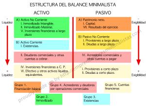 Estructura del balance minimalista vía http://emprendedoresminimalistas.com