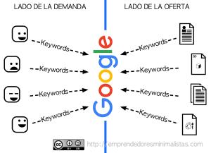 google en el mercado de las keyword