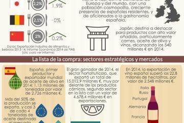 Alimentos de España: exportación y crecimiento