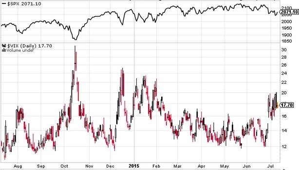 SP500 Index and VIX Volatility Index