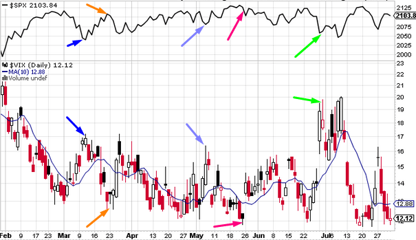 The above chart shows the SP500 index (above) and the VIX indicator along with its 10 day moving average (below). The VIX indicator is used here in its mean reversion mode, and one can see how every time the VIX diverges too much away from its 10 day moving average, it tends to move in the opposite direction soon afterwards, and the SP500 stock index moves in the opposite direction that the VIX indicator moves.