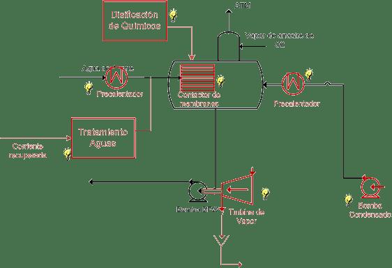 Mapa de ideas en Desaireador