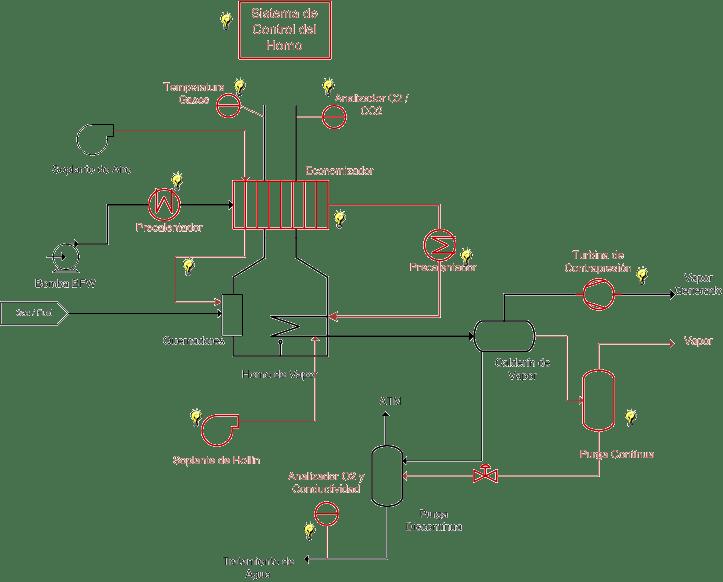 Mapa de ideas en Caldera de vapor