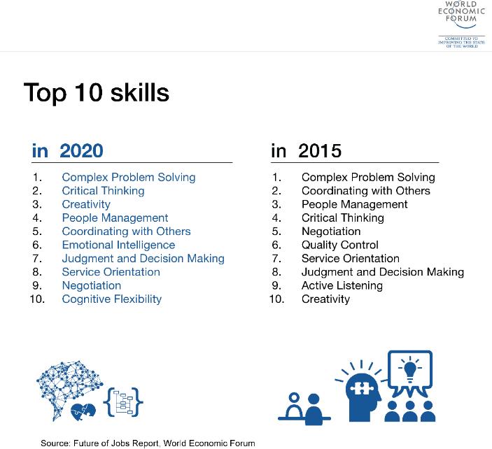 Capacidades del empleado 2020, según el Foro económico Mundial