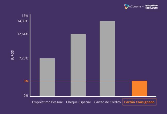 gráfico comparativo do cartão de crédito consignado com outras linhas de crédito