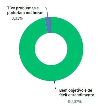 gráfico de aprovação da usabilidade da uConecte