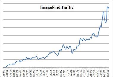 ImageKind Visitor Traffic