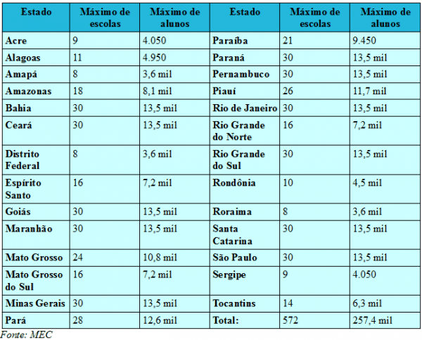 tabela_mec