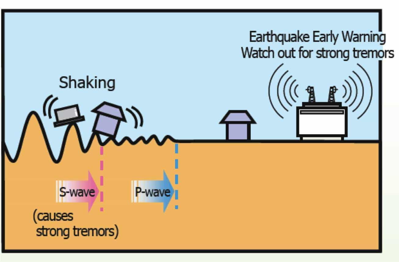 Emss Seattle Businesses Start Testing An Earthquake