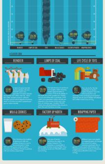 Santa's Carbon Footprint