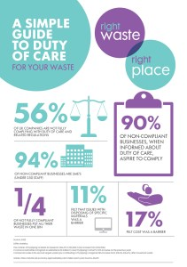 "Duty of Care Infographic provided by the ""Right Waste, Right Place"" campaign"