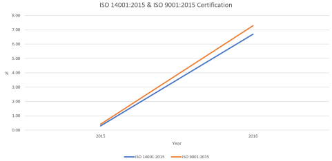 Current status of ISO 14001:2015 & ISO 9001:2015 certification (as at 31 December 2016)