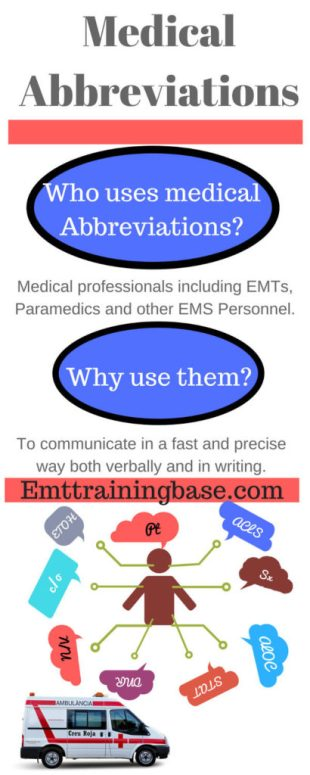 Infographic Medical Abbreviations