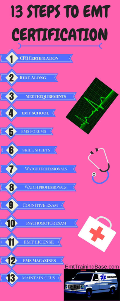 13 STEPS TO EMT CERTIFICATION Infographic