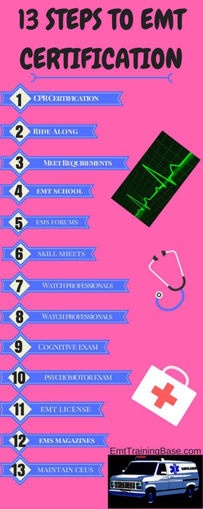 13 STEPS TO EMT CERTIFICATION Infographic