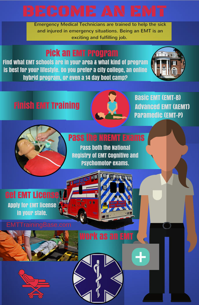 Become an EMT Infographic