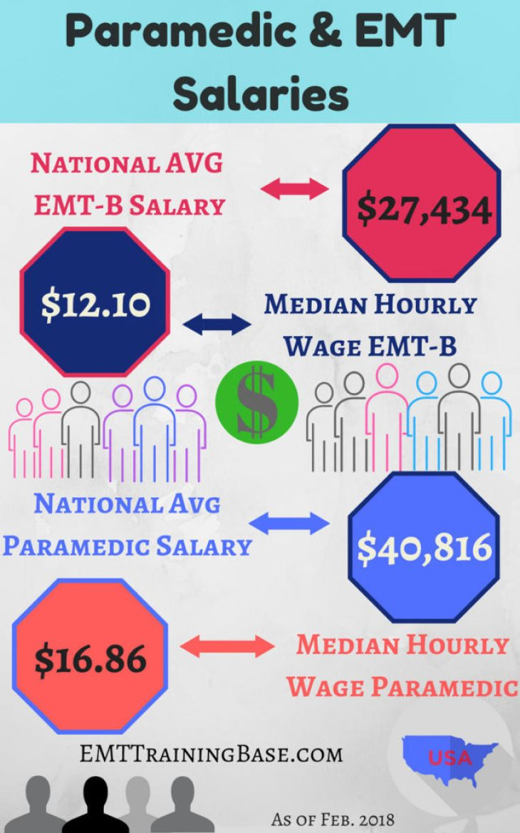 Infographic Paramedic & EMT Salary