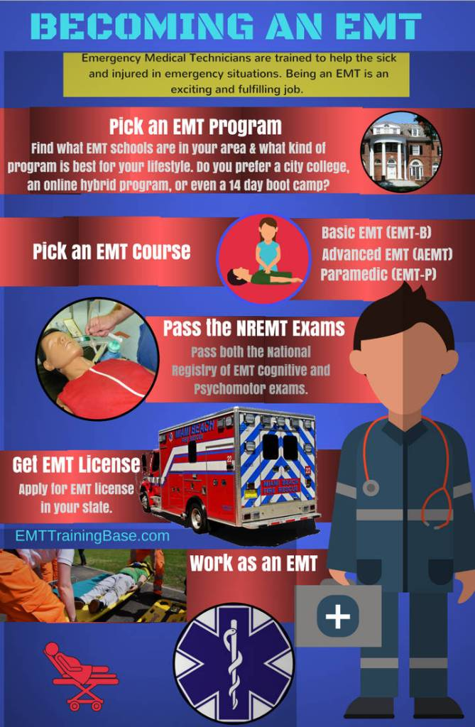 Infographic Becoming an EMT