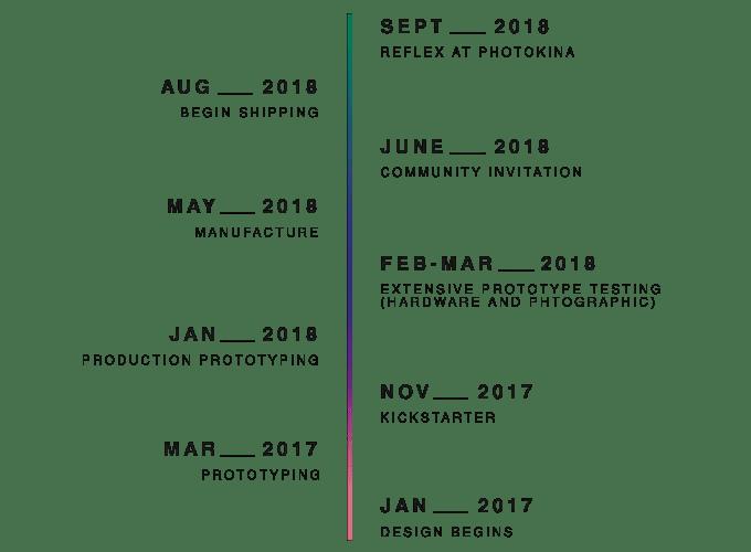 Reflex - Timeline