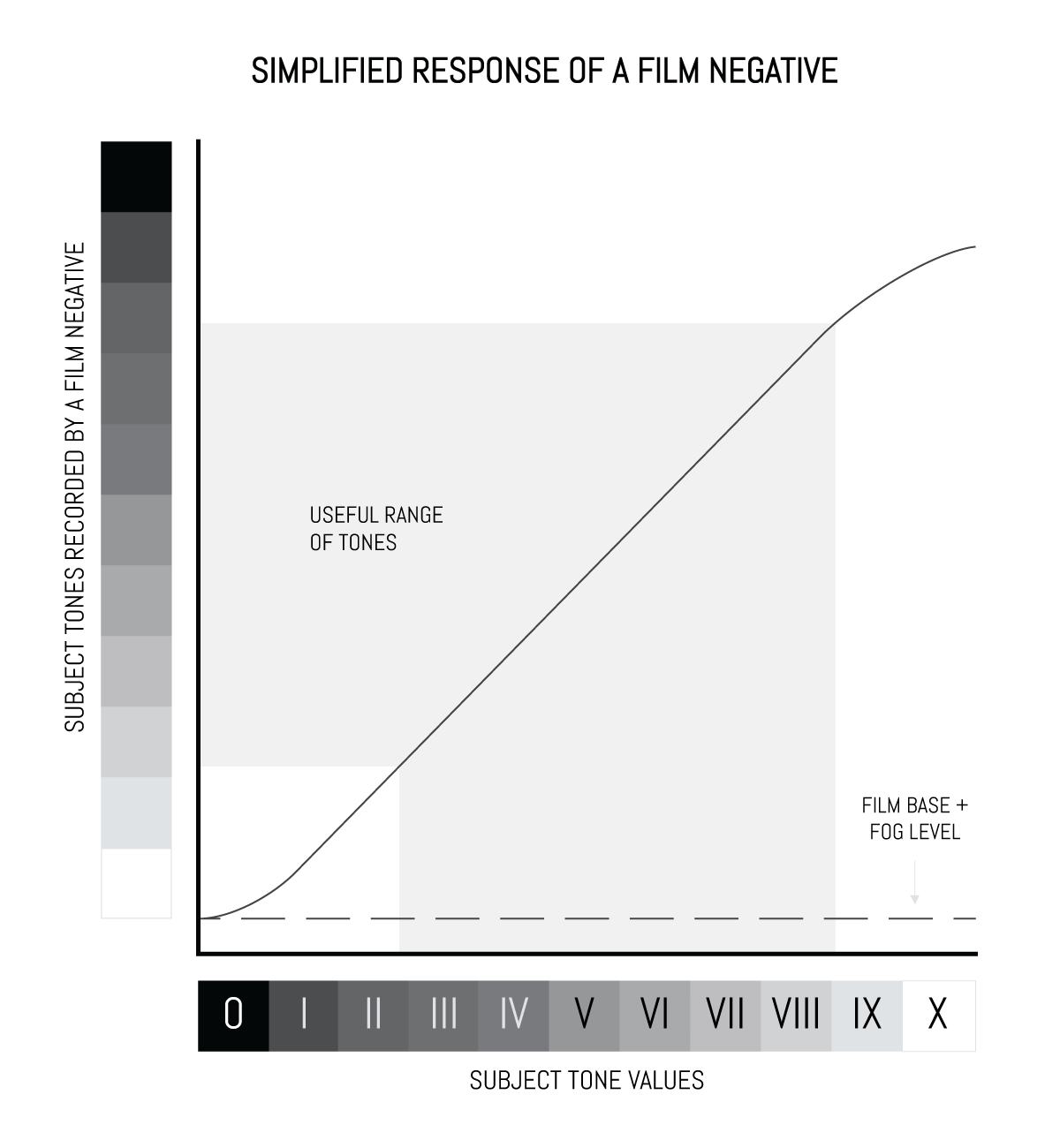 Simplified response of a film negative