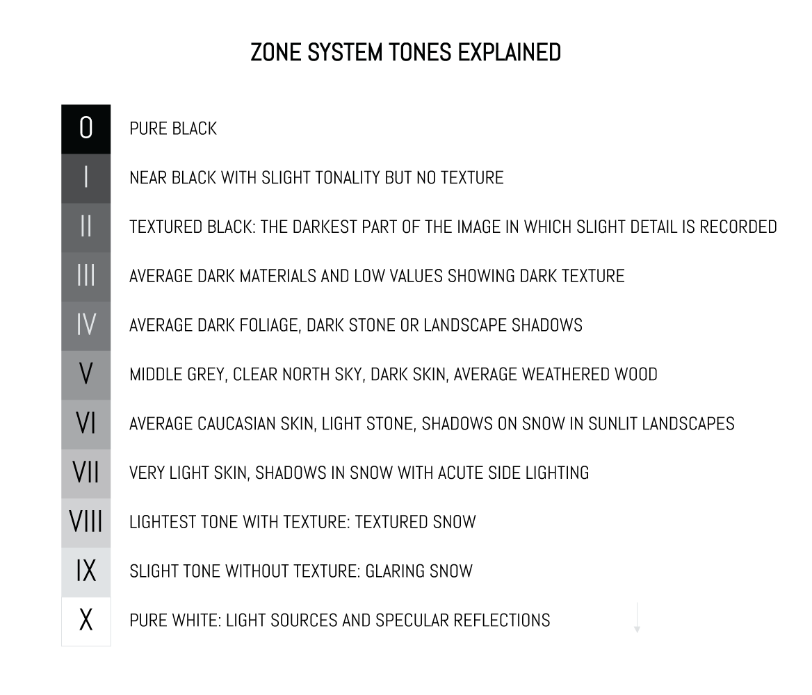 Zone System tones explained