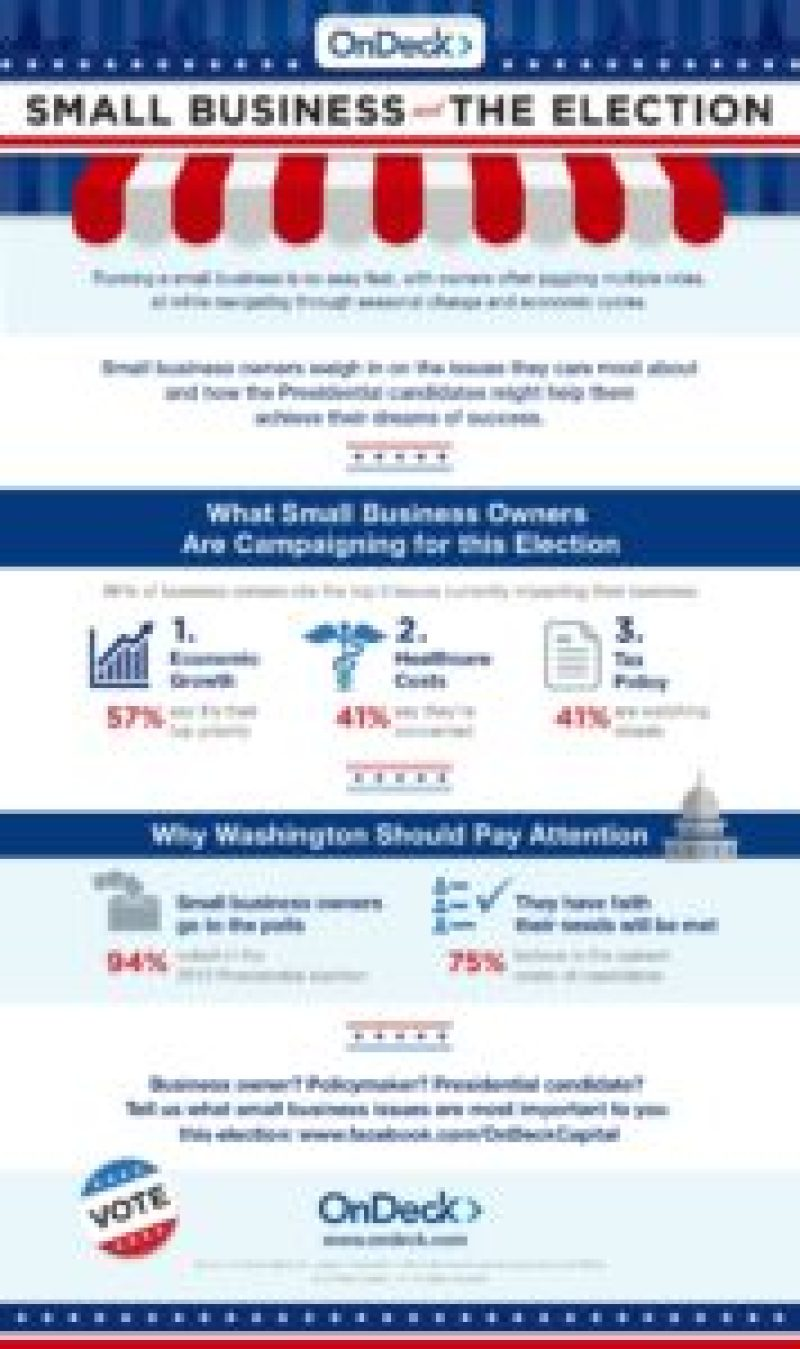 2016   Small Business and the Election   OnDeck