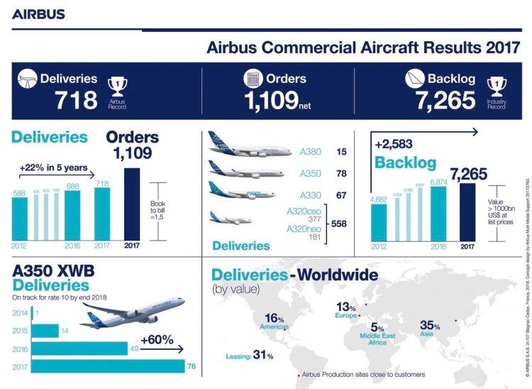2017 Airbus orders - Ordini Airbus 2017