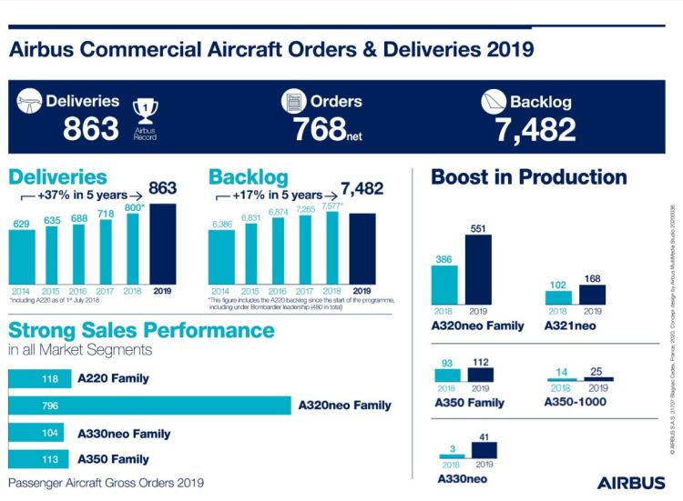 Airbus Commercial Aircraft OandDs 2019