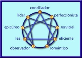 Enneagram: bringing awareness of your personality