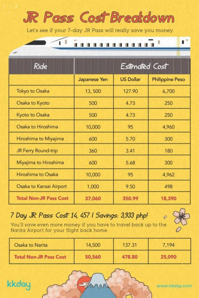 Japan Rail Itinerary: Price Breakdown
