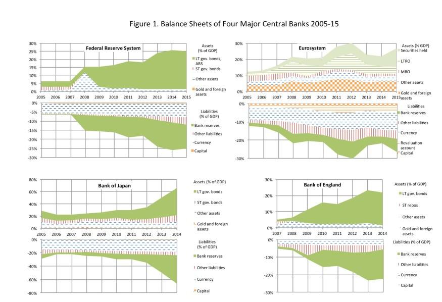 Balance Sheet of four major Central Banks 2005-2015