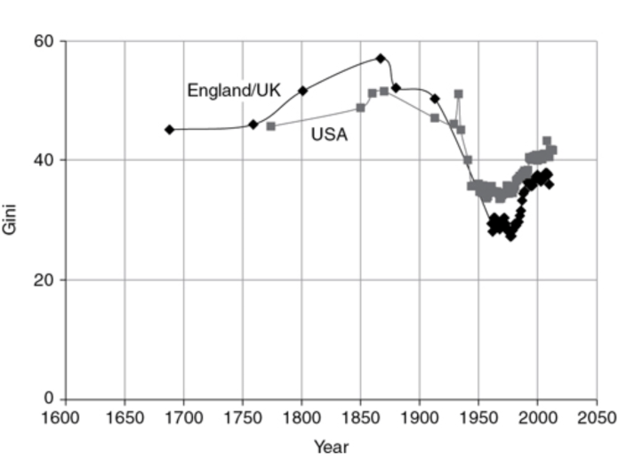 Inequality in England/UK and the US from the 17th century to 21st century | From Global Inequality: A New Approach for the Age of Globalization