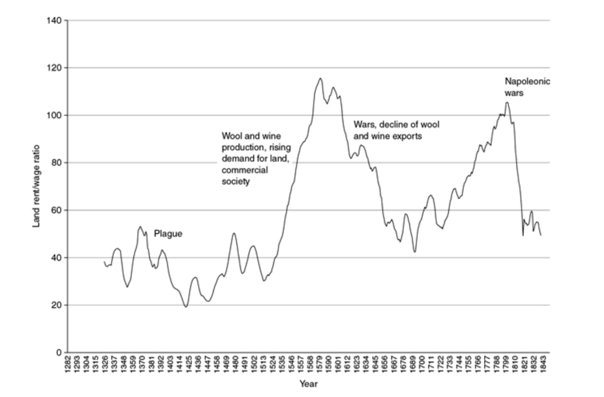 Inequality in Spain plotted against time, 1326-1842