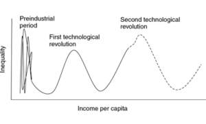The Kuznets Wave