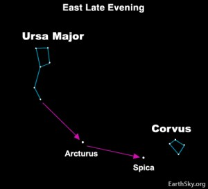Follow the arc to Arcturus, and drive a spike to Spica