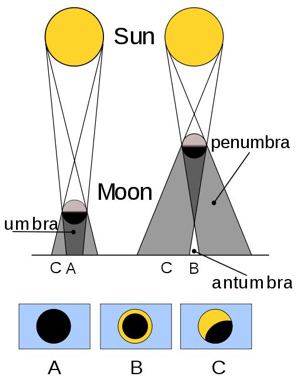diagrams of sun and moon's shadow & circles showing types of eclipse.