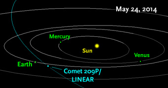 According to predictions, a little-known comet will pass perihelion in early May of 2014 and, two weeks later, sandblast Earth with dust particles spread along its orbit.  Image by NASA / JPL / Horizons via skyandtelescope.com