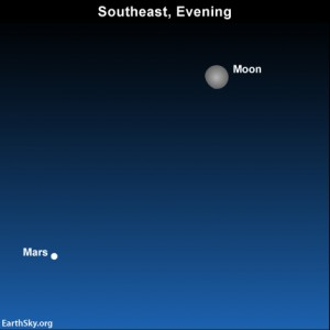The moon and Mars as they appear at evening on April 12. Read Two planets at nightfall. Three planets at dawn