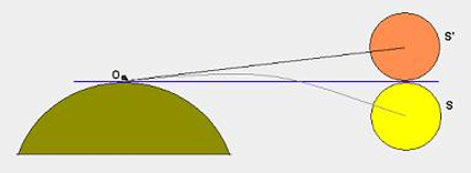 Atmospheric refraction raises the sun about 1/2 degree upward at sunrise and sunset. This advances the sunrise yet retards the sunset, adding several minutes of daylight at each end of the day. Image credit: Wikipedia