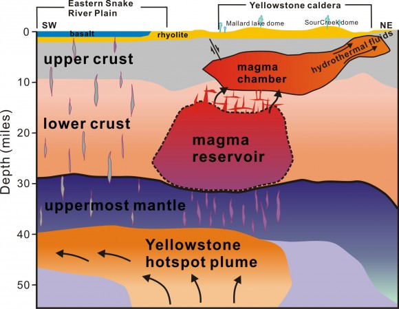 A view of the plumbing system that supplies hot and partly molten rock from the Yellowstone hotspot to the Yellowstone supervolcano. This cross-section illustration cutting southwest-northeast under Yelowstone depicts the view revealed by seismic imaging. Seismologists say  that the supervolcano hasn't grown larger or closer to erupting. They estimate the annual chance of a Yellowstone supervolcano eruption is 1 in 700,000. Image credit: Hsin-Hua Huang, University of Utah