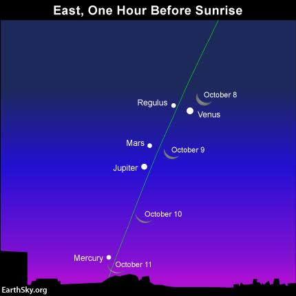 Watch the waning crescent moon swing by four planets - Venus, Mars, Jupiter and Mercury - over the next several days. The green line depicts the ecliptic - the pathway of the moon and planets.